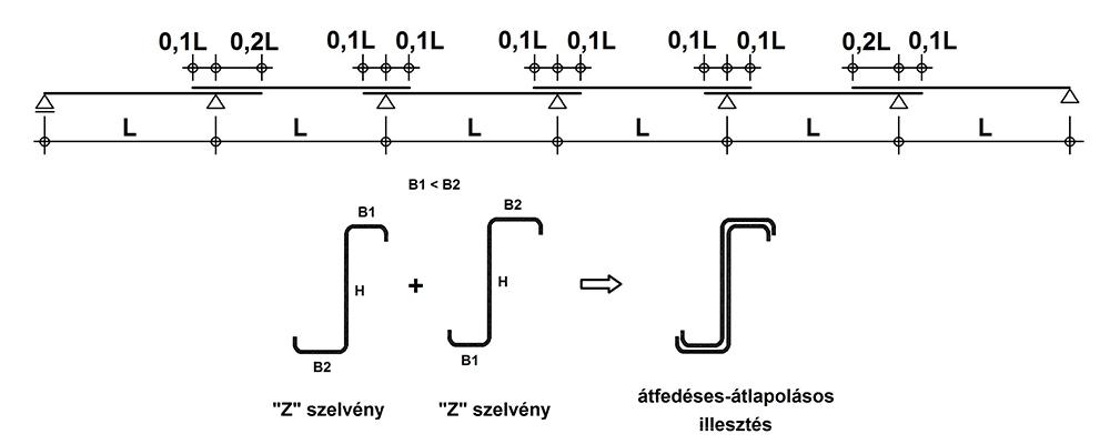 Átfedéssel többtámaszúsított Z- szelvényű szelemen modellje [6]