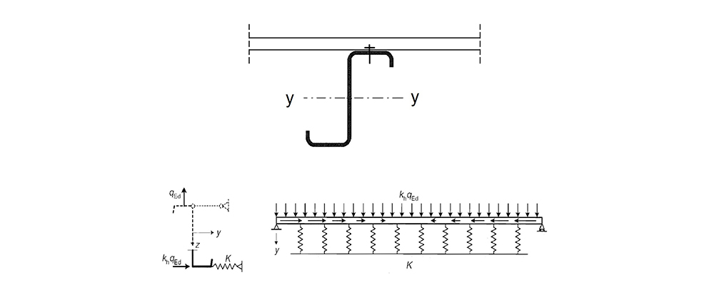 Egyik övén megtámasztott, másik övén szabad övvel rendelkező Z-szelvény számítási modellje [3]