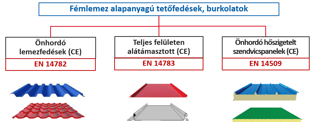Könnyűszerkezetes acél alapanyagú építési termékekre vonatkozó harmonizált európai termékszabványok