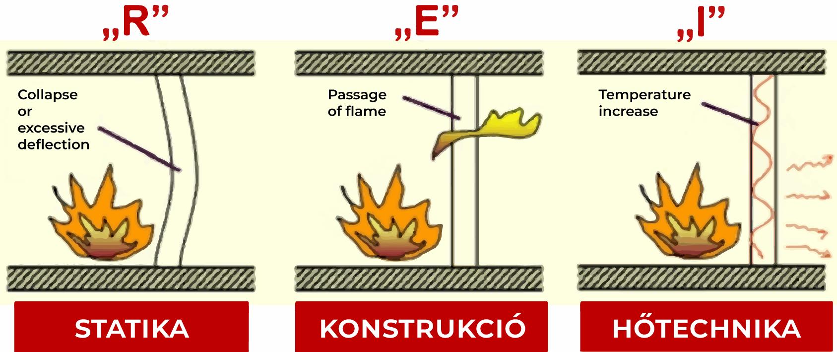 Tűzállósági teljesítményjellemzők